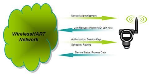 hart communication foundation